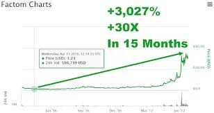 Cryptocurrencies Vs Alt Currencies Ath Crypto Chart A