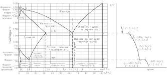 Контрольная работа по материаловедению doc 3 Для изготовления некоторых деталей двигателей внутреннего сгорания выбран сплав АК4 Расшифруйте состав укажите способ изготовления деталей из данного