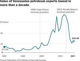 Charts Venezuela Venezuelas Crisis In 5 Charts The Washington Post