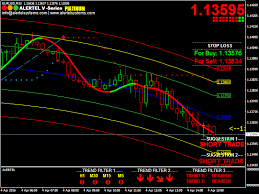 Eurusdtoday Indias Best Buy Sell Signal Software With