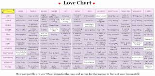 Astrology Marriage Compatibility Chart Judicious Zodiac Romantic Compatibility Chart Chinese