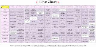 Judicious Zodiac Romantic Compatibility Chart Chinese
