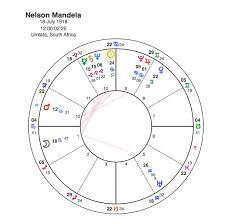 Nelson Mandela July 18th 1918 Dec 5th 2013 Capricorn