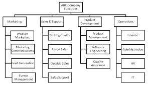 Company Org Chart How To Create An Organizational Chart The Right Way