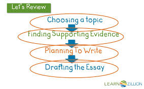 have you ever started drafting an essay only to sit and wonder let s review the steps for writing an essay