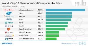 Top Pharmaceutical Companies 2015 Knoema Com