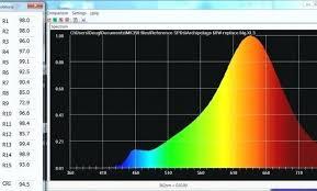 Light Chart Light Bulb Spectrum Chart Realgf Co