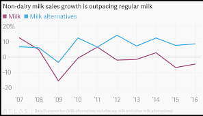 Dairy Chart Non Dairy Milk Sales Growth Is Outpacing Regular Milk