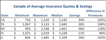 Car Insurance Price Quote