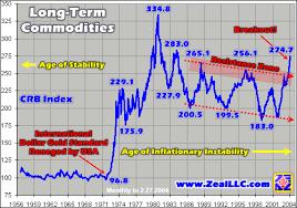 Commodities Bull Breakout