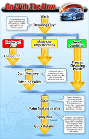 Meguiars Cutting Compound Chart Auto Detailing Tips And Tricks Infographic Car Cleaning