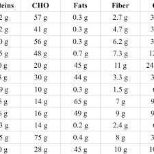 Nutritional Value Of Different Dry Fruits And Nuts 16 18