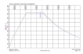 Heat Treatment Chart Heat Treat Diagram Technical Diagrams