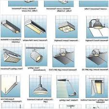 kinds of lighting fixtures. Type Of Lighting Fixtures Bathroom Light Types And Within Plan 7 Kinds