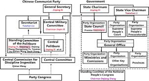 Chinese Communist Party Organization Chart Institutional Changes In University Accounting Education In