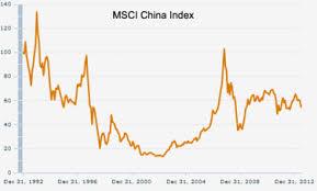 Msci China Index 828cloud