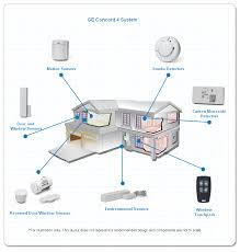 home security system direct protection advanced security options