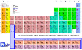 A Whistle Stop Tour of the Periodic Table   Science - Joy - Life