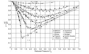 compressibility of gases. generalized compressibility plot. of gases i
