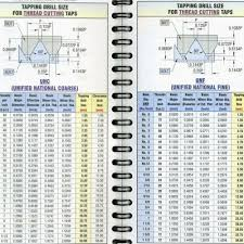 Silhouette Drill Charts 17 Best Of Metric Tap Drill Chart Gliderinfantry Metric
