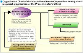 Mofa Organization Chart Of The International Peace