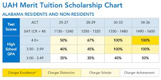 Scholarships Based On Sat Scores Top 10 Merit Based Scholarship Schools