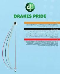 Aero Bowls Trajectory Chart Drakes Pride Bowls Bias Chart