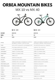 Orbea Frame Size Chart Best Mountain Bike Under 1 000 Orbea Heres Why