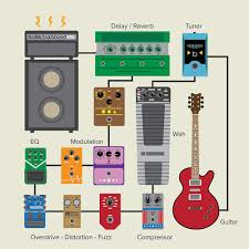 as you may find a diffe configuration sounds better to you to make sense of the order though you need to understand why these pedals are
