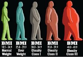 obesitas niveau 2