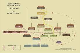 Dunder Mifflin Scranton Branch Org Chart By Dwight K