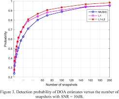 L1 And L2 Direction Of Arival Estimation Based On Difference Of L1 And L2