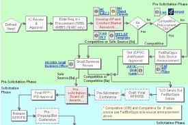 Government Contracting Process Flow Chart Government Contracting Process Diagram Related Keywords