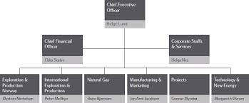 Conocophillips Organizational Chart Statoil 2010 Annual Report On Form 20 F