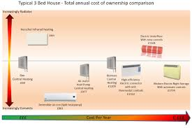 #C71B04 Energy Saving Heaters: A Comparison Of Heating Technologies Highly  Rated 3069 How Much