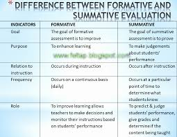 Formative Vs Summative Assessment Venn Diagram Formative Vs Summative Assessment Comparison Chart Lovely Formative