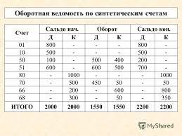 Бухгалтерский учет срок хранения документации ru то же самое относится к результатам работ и услуг проводки в бухучете здесь будут такие же 3 ст 2 бухгалтерский учет срок хранения документации п
