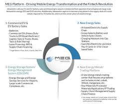 Heavy Equipment Key Chart Ideanomics Meg Division Forming Mobile Energy Service