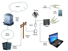 how adsl works > mweb help > view article we ll run through each of these items starting the telephone pole because it s where the adsl line reaches your home and explain a bit more about