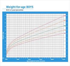 Baby Weight Chart 2 Years Rare Male Baby Weight Chart 2019