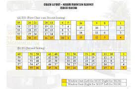 Train Bogie Chart What Is The Coach Layout Of Nilgiri Mountain Toy Train