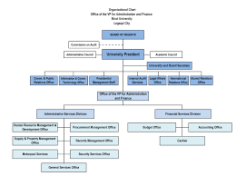 School Organization Charts University Organizational Chart Bu University Administration