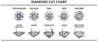 Diamond Cut Color And Clarity Chart 80 Qualified The 4cs Of Diamonds Chart