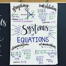 Charts And Graphs Quizlet Algebra Anchor Chart For Systems Of Equations Anchorchart