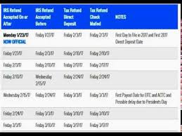 2017 Tax Refund Chart 2017 Irs Tax Refund Cycle Chart For 2016 Tax