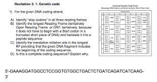 Universal Genetic Code Chart
