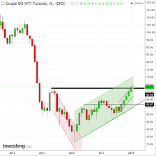 Chart Of The Day Oil Solidifies A Long Term Bottom