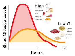 Good Carbs Vs Bad Carbs Or How Not To Get Diabetes