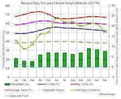 Climate Graph For Nuwara Eliya Sri Lanka
