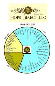 Hop Wheel Chart Hop Wheel Determine Bittering And Aroma Hops Home Brewing